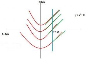 Indefinite Integration Formulas