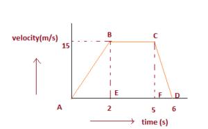class 9 physics numerical
